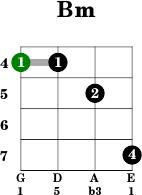 B Minor Guitar Chord Standard Tuning B Minor Chord On Mandolin