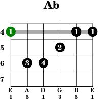 Guitar f sharp chord