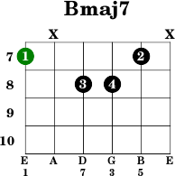 How to Read Chord Names and Symbols Complete Guide