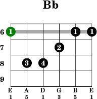 Bb major chord guitar