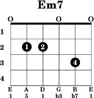 Guitar chords em7