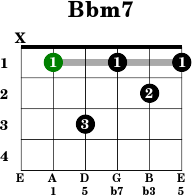 Guitar chord f m7