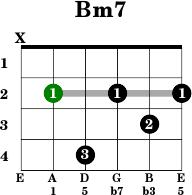 B Minor Guitar Chord Standard Tuning B minor 7 - Guitar
