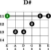 D# - Guitar