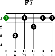 chord name f 7 chord family dominant open string chord no moveable ...
