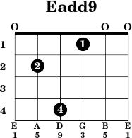 Eadd9